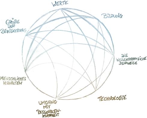 Gesellschaft-Verständnis-Kreis
