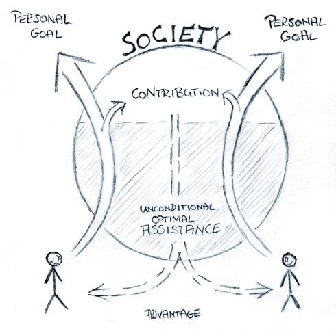 Society Model