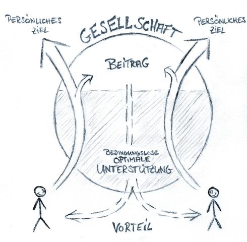 Modellgesellschaft