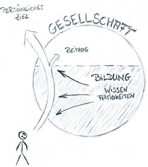 Grafik eines Modellbildungsystems