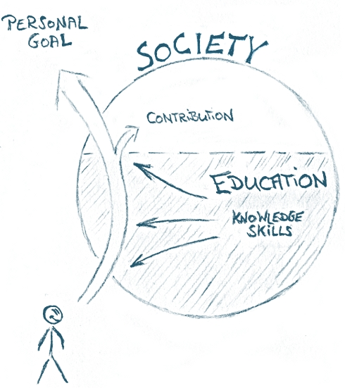 Graph of an education system model