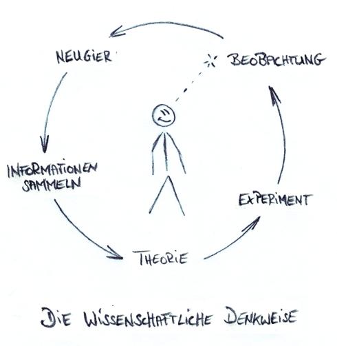 Grafik der Wissenschaftlichen Denkweise