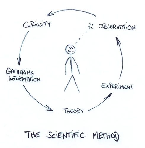 Graph of the Scientific Method