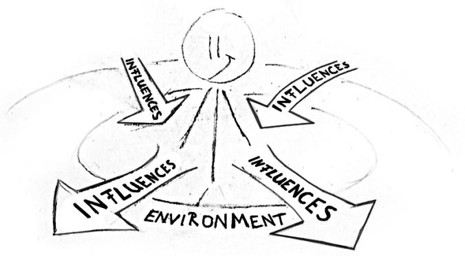 Environment & Individual