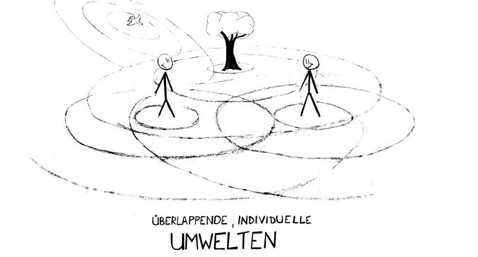 Überlappende, individuelle Umwelten